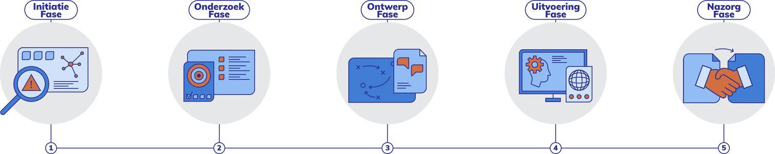 fases informatiebeheer